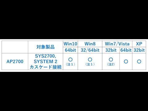 【FAQ】AP2700ソフトウエア OS対応状況について